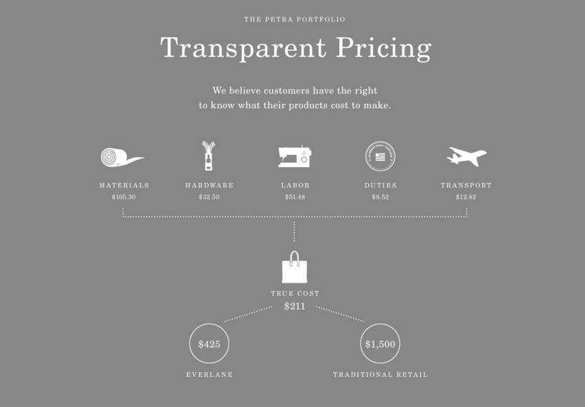 Tính minh bạch trong giá bán được Everlane nhấn mạnh trong các kế hoạch truyền thông